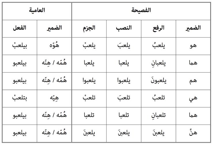 arabic-present
